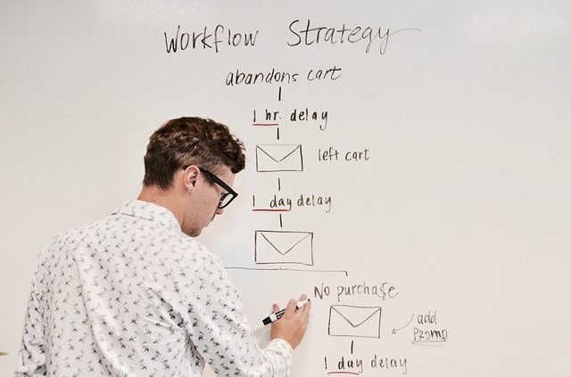 Workflow Strategie
